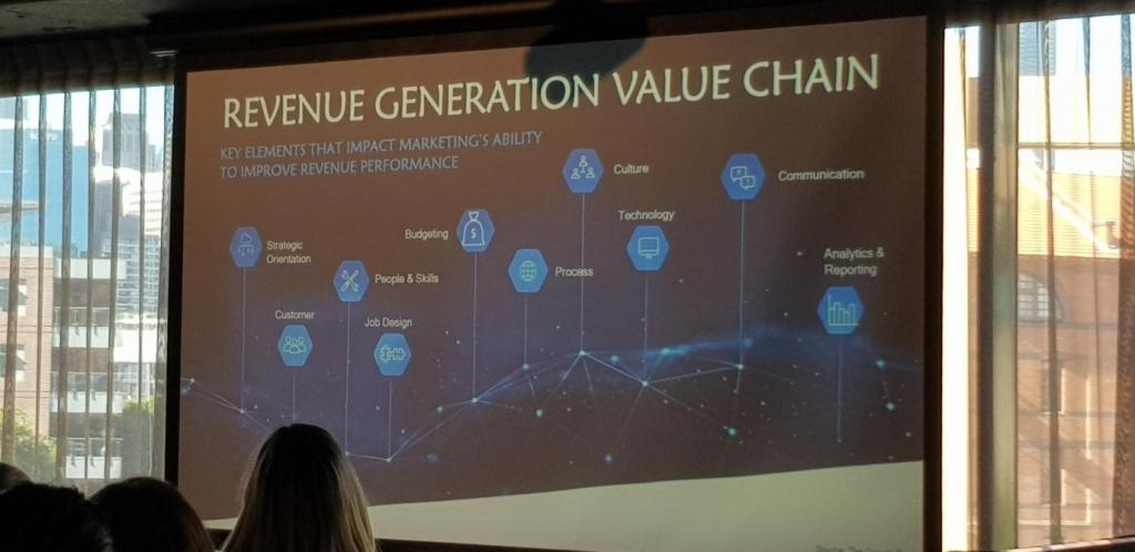 Marketing revenue engine