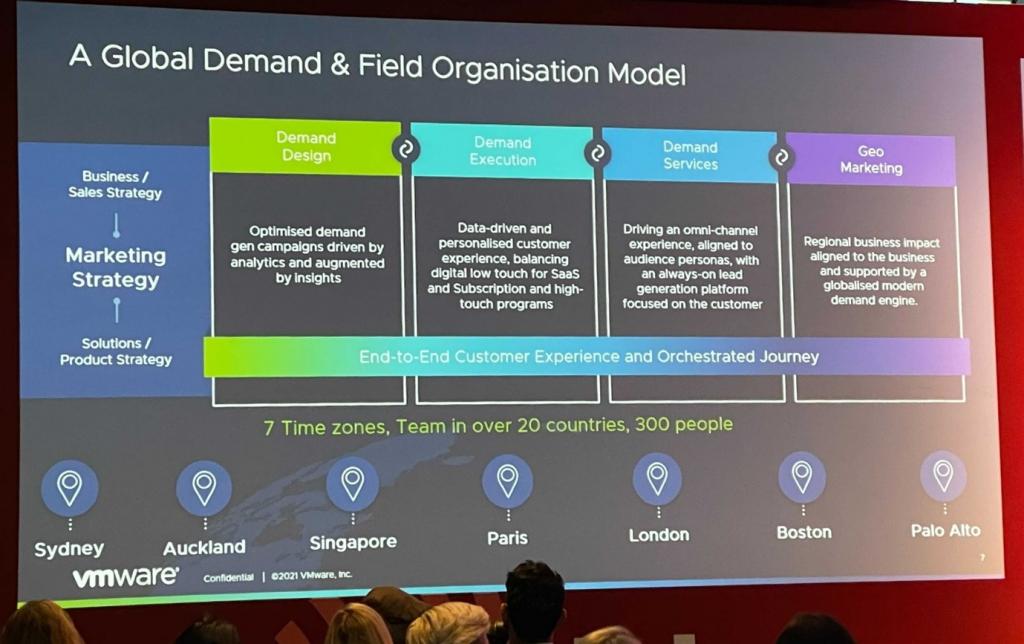 Integrated demand generation engine