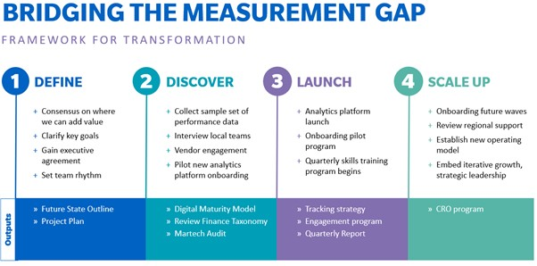 Improve maturity of digital marketing
